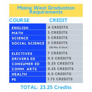 Graduation Requirements 2 (1)